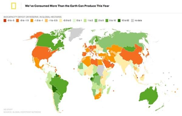 desequilibre entre ressources et consommation